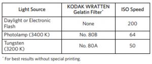 Kodak Gold 200 Data Sheet Extract - Plaza Cameras. 3